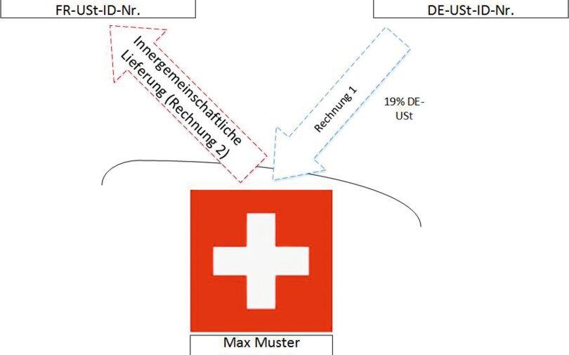 Mwst Leistungen Im Verhältnis Schweiz Eu Handelskammer Deutschland